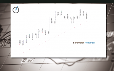 Barometer Video Readings with David Burrows & Jim Schetakis