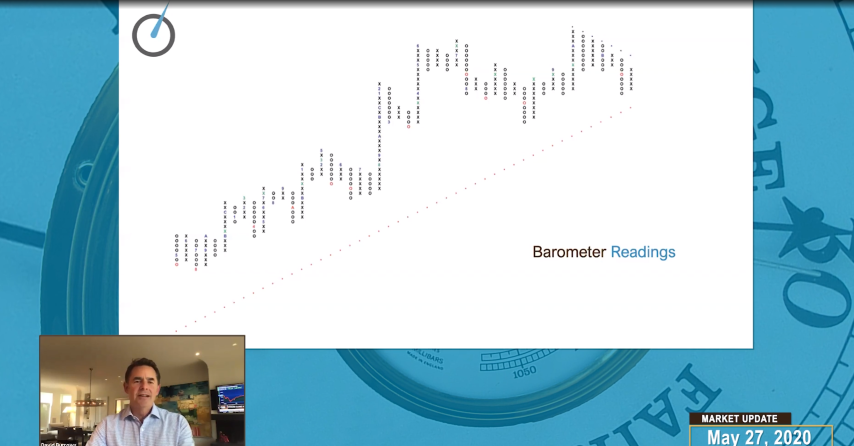 Weekly Market Update (Video) – David Burrows Discusses Semiconductors and Financials