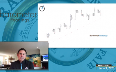 Weekly Market Update (Video) – David Burrows Discusses Leadership Themes