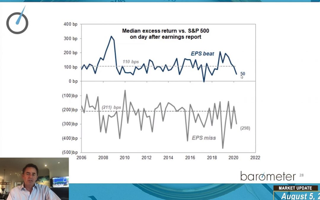 WEEKLY MARKET UPDATE (VIDEO) – DAVID BURROWS GIVES AN UPDATE ON MARKETS, BREADTH & Q2 EARNINGS. PORTFOLIO ANALYST BRIAN MACNICOL TOUCHES ON GOLD AND TECH SPECIFIC NAMES