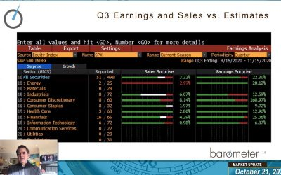 WEEKLY MARKET UPDATE (VIDEO) – DAVID BURROWS DISCUSSES MACRO TRENDS, BREADTH READINGS AND EARLY Q3 EARNINGS VERSUS ANALYST ESTIMATES