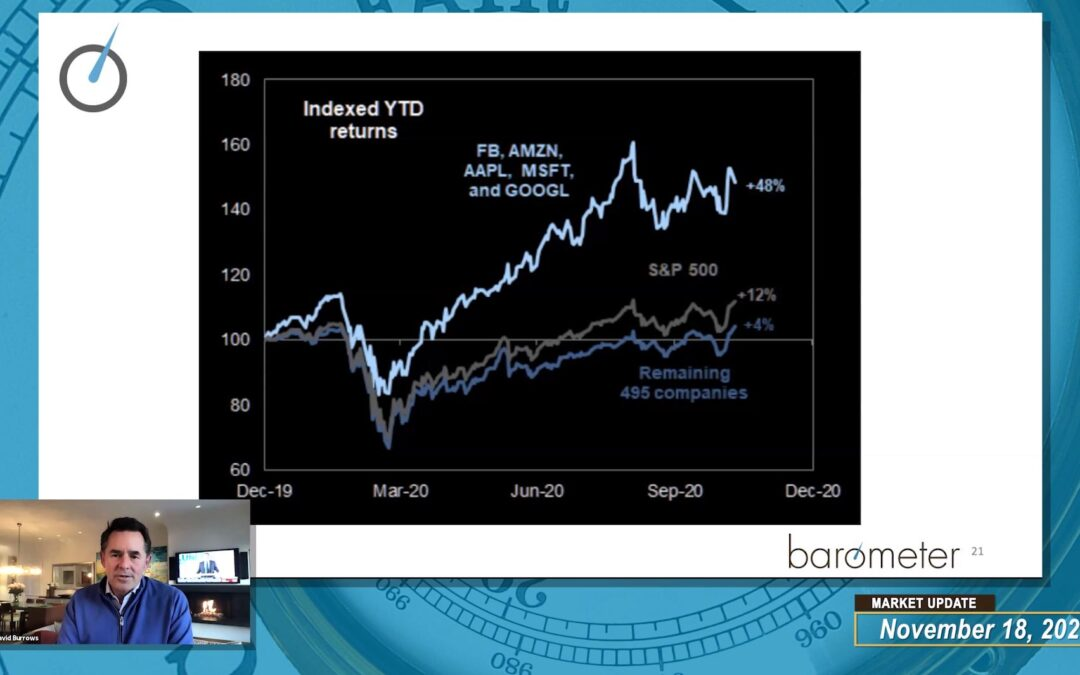 WEEKLY MARKET UPDATE (VIDEO) – DAVID BURROWS DISCUSSES CURRENT GEOGRAPHIC MARKET TRENDS, THE VOLATILITY INDEX, AND CRYPTOCURRENCY.