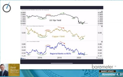 WEEKLY MARKET UPDATE (VIDEO) – DAVID BURROWS PROVIDES A MARKET UPDATE WITH A FOCUS ON THE U.S. ELECTION & POTENTIAL MACRO AND MARKET IMPACTS AND DISCUSSES CURRENT MARKET THEMES