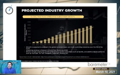 WEEKLY MARKET UPDATE (VIDEO) – INTRO TO BAROMETER MUSIC FUND, DAVID DISCUSSES MARKET BROADENING & LEADING THEMES, GLOBAL EQUITIES AND BAROMETER'S SECTOR EXPOSURE