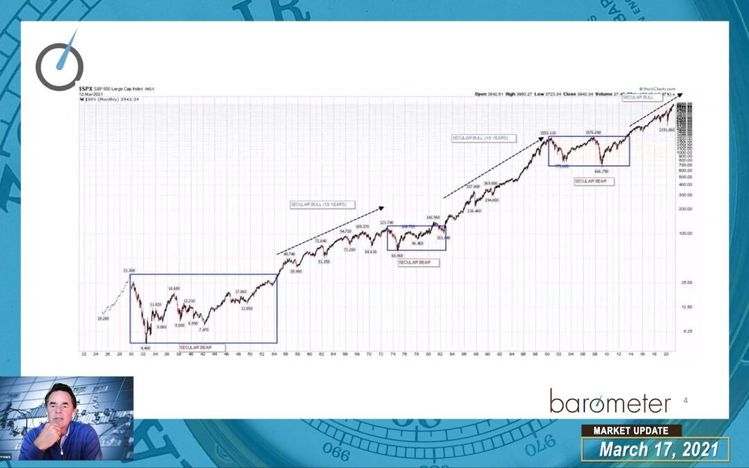 WEEKLY MARKET UPDATE (VIDEO) – DAVID DISCUSSES THE CYCLICAL TRADE & LEADERSHIP. HE ALSO TOUCHES ON GLOBAL EQUITIES, VOLATILITY, EARNINGS & THE FED.