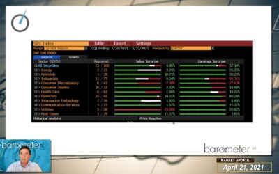 WEEKLY MARKET UPDATE (VIDEO) – DAVID BURROWS GIVES A MACRO & ECONOMIC DATA OVERVIEW, DISCUSSES THE U.S. DOLLAR, EARLY EARNINGS UPDATE, LEADERSHIP THEMES & MARKET FLOWS