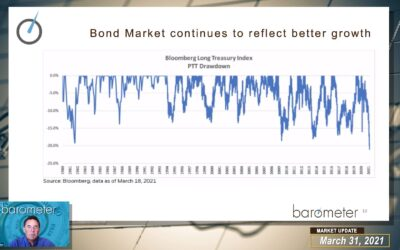WEEKLY MARKET UPDATE (VIDEO) – DAVID DISCUSSES EQUITY PERFORMANCE & REBALANCING, LARGE CAP GROWTH STOCK UNDERPERFROMANCE, BOND MARKET SELL-OFFS, AND RECOGNISING NEW MARKET LEADERSHIP