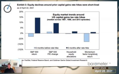WEEKLY MARKET UPDATE (VIDEO) – DAVID BURROWS & JAMES CALLAHAN DISCUSS CAPITAL GAINS TAX & EARNINGS, LEADERSHIP THEMES, FLOWS, LIQUIDITY & TECHNOLOGY