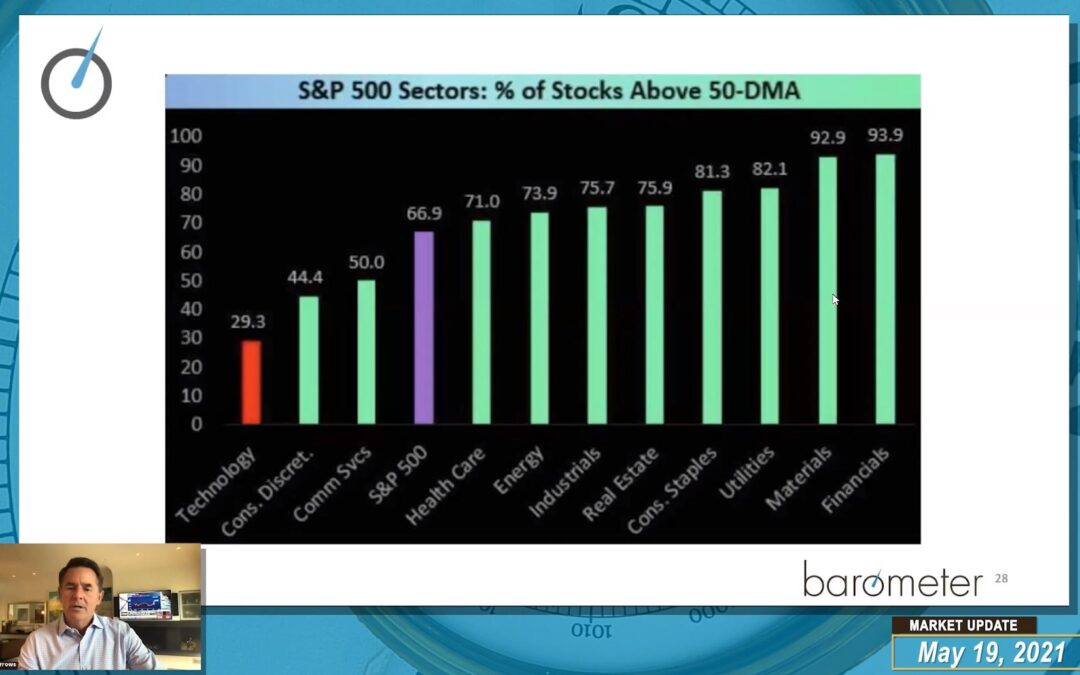 WEEKLY BAROMETER READINGS (VIDEO) – DAVID BURROWS AND DIANA AVIGDOR DISCUSS FLOWS, CORRELATIONS AND POSITIONING FOR REFLATION / INFLATION