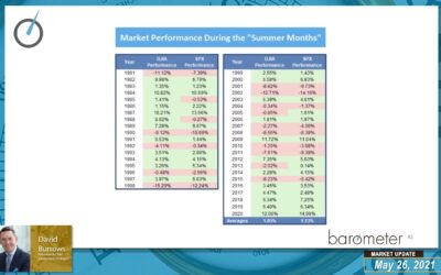 WEEKLY BAROMETER READINGS (VIDEO) – DAVID BURROWS DISCUSSESS MARKET CONDITIONS, KEY THEMES & VALUE LEADERSHIP, BREADTH OVERVIEW, SUMMER MONTHS