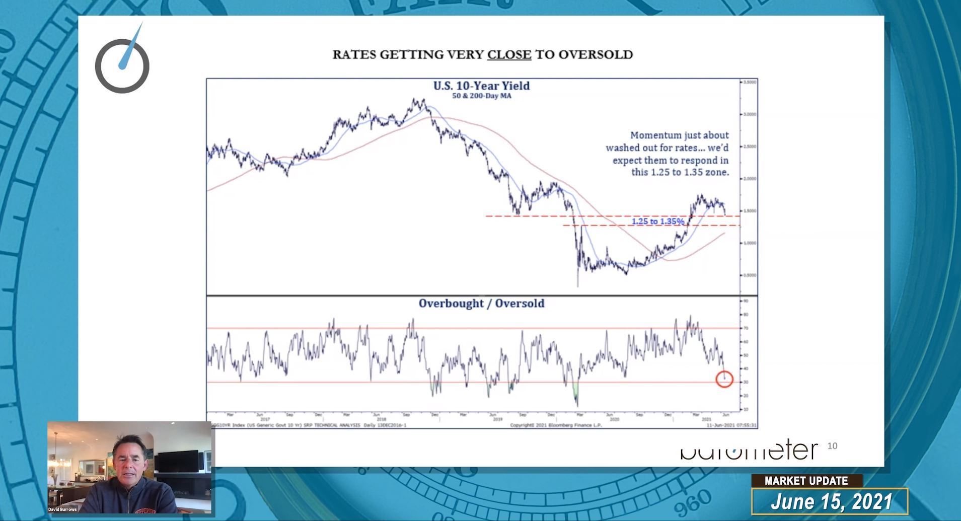 Weekly Barometer Readings (Video) – David Burrows Discusses Market Broadening Vs. A Rotation, Expanding Breadth, Leadership Themes, As Well As Q&A
