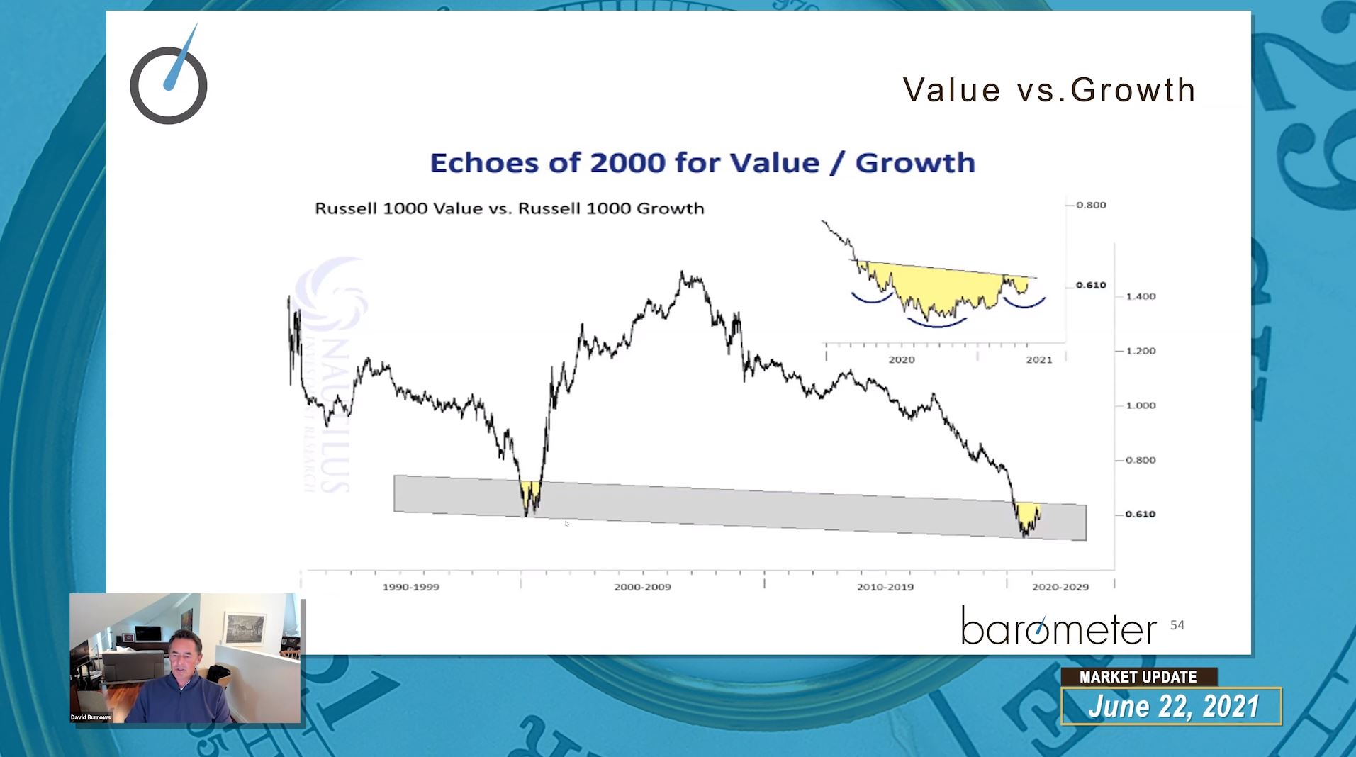 Weekly Barometer Readings (Video) – David Burrows & Diana Avigdor Discuss The Federal Reserve & Interest Rates, Capital Flows, Expanding Breadth, and Leadership Themes