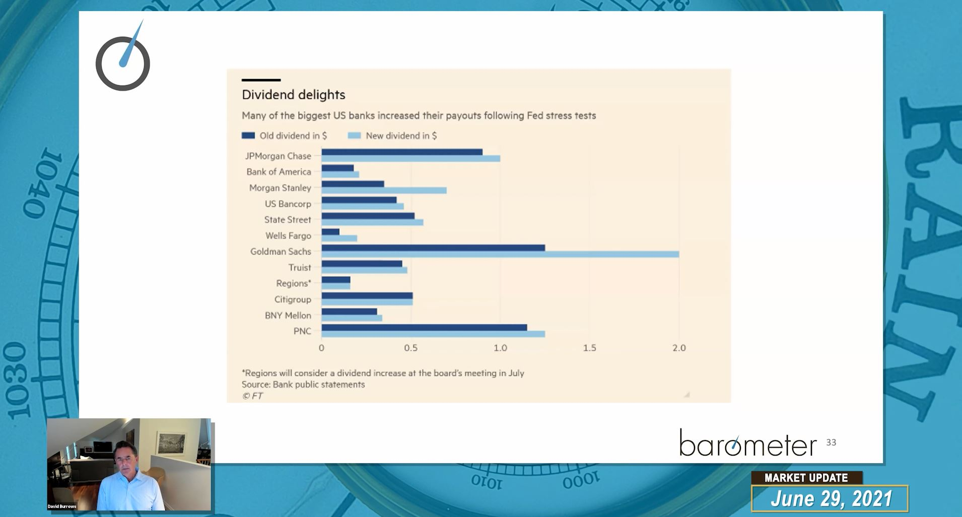 Weekly Barometer Readings (Video) – David Burrows And Jim Schetakis Discuss Macro Economic Data Points, Increasing Dividends and Share Buy-Backs From US Banks, The Bipartisan Infrastructure Deal and Market Leadership