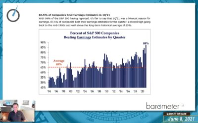 Weekly Barometer Readings (Video) – David Burrows Discusses Commodities Markets, Expanding Breadth Levels, Energy, Volatility, And Macro Factors Such As Inflation & Employment Levels