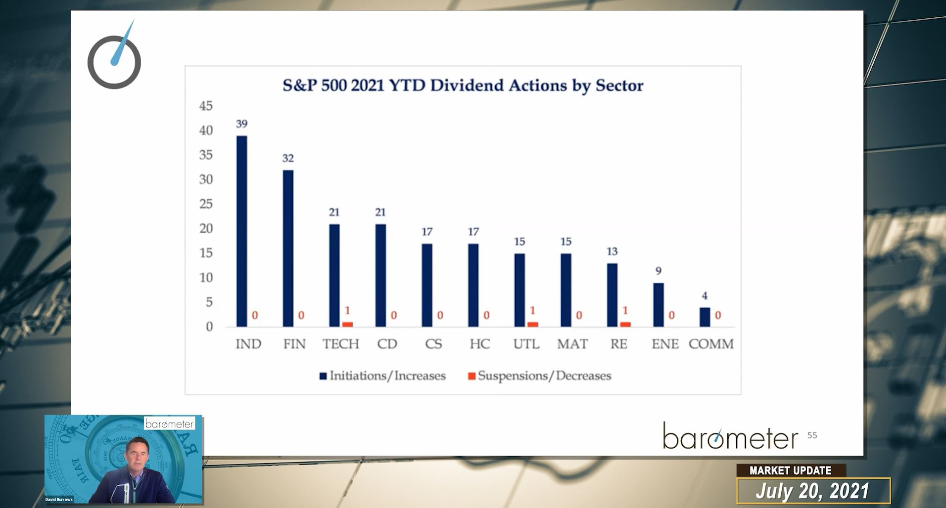 Weekly Barometer Readings (Video) – David Burrows And Diana Avigdor Discuss Market Corrections, Q3 Expectation, Portfolio Rebalancing, The Bond Market, And Overall Market Conditions