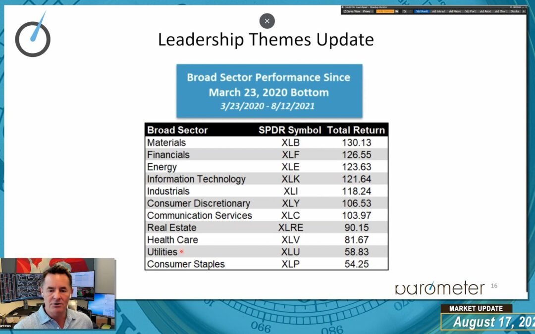 Market Update (Video) – David Burrows Discusses Leadership Themes, Dividend Growth, A Look At The Nasdaq & Barometer's Global Music Royalty Fund
