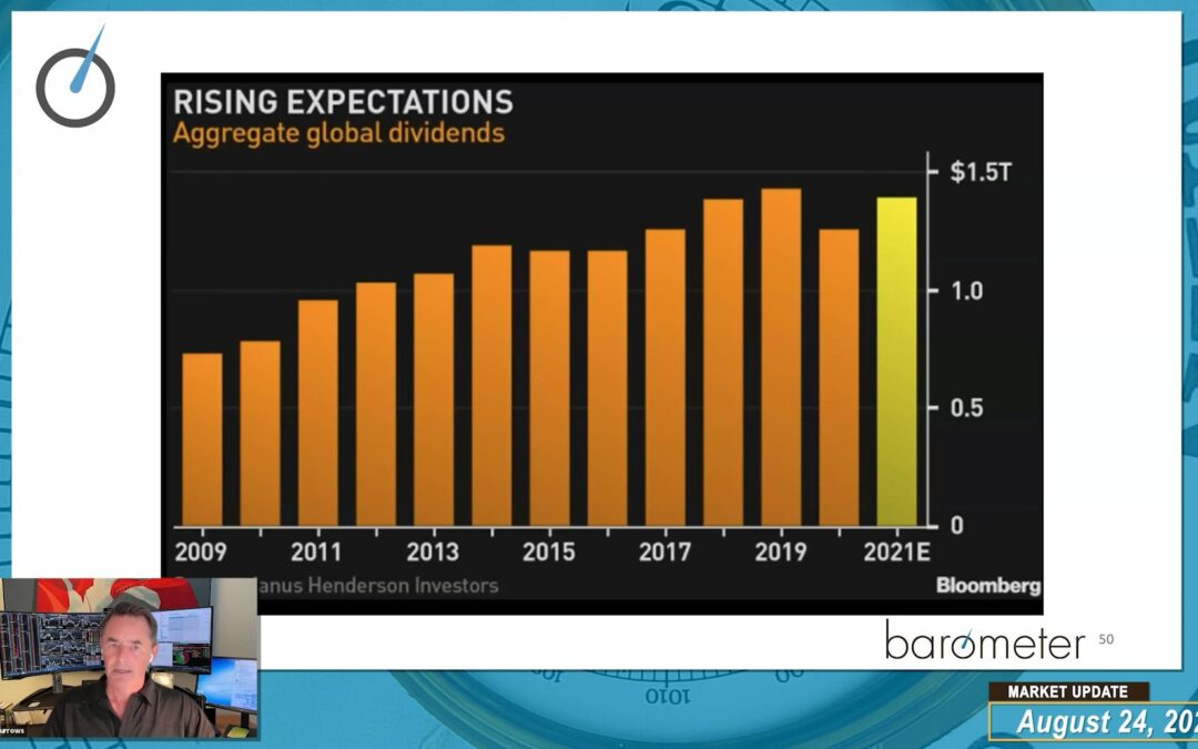 Market Update (Video) – David Burrows Gives An Overview Of The Current Structural Backdrop Of The Market, Discusses Leadership Themes & Risk Assets, And Data Points Supporting A Reacceleration