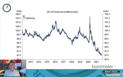 Market Update (Video) – David Burrows Discusses Global Breadth Indicators, Macro Factors Driving Investor Concerns, The Technology And Financial Sectors, And Market Leadership